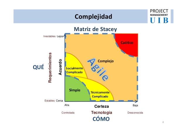 laboratoria_blog_matriz de stacey