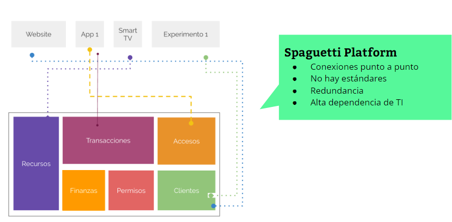 laboratoria_blog_spaguetti platform